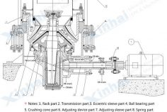 Structure_Spring Cone Crusher