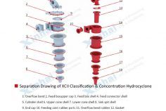Separation Drawing of XCII Classification & Concentration Hydrocyclone