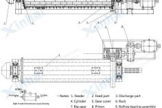 Structure_Energy Saving Ball Mill