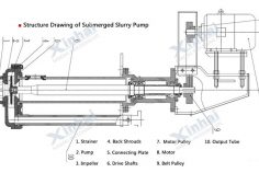 Submerged Slurry Pump