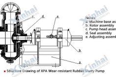 XPA Slurry Pump