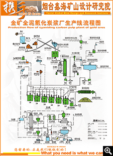 Production line flow chart of gold all sliming cyanidation CIP plant