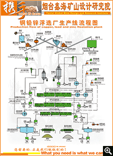 Production line flow chart of Cu-Pb-Zn flotation plant