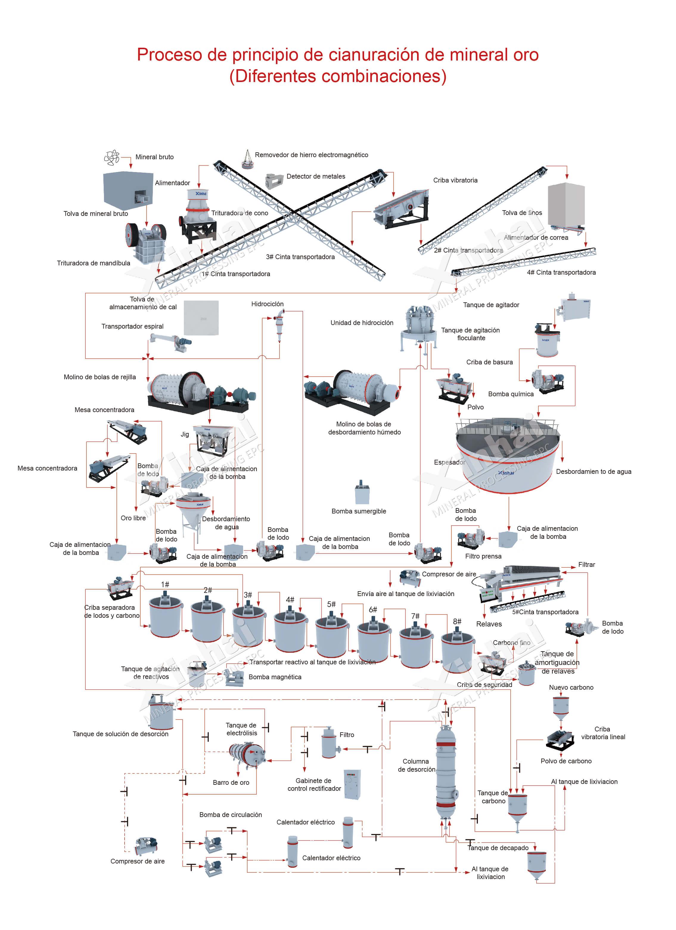 Línea de Procesamiento de Oro CIL