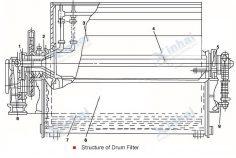 Drum-Filter