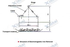 Electromagnetic Iron Remover Structure