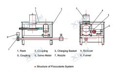Flocculant Preparation Equipment
