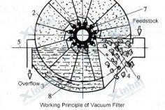 Vacuum-Filter